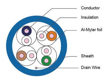 六类非屏蔽线缆(klimit-6)-美国凯勒kaylr系列-美国